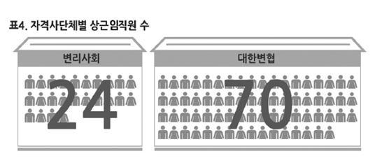 변협 137억 변리사회 4배…상근인력 70여명 3배
