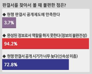현행 판결서 공개제도 '만족' 3.7% 불과