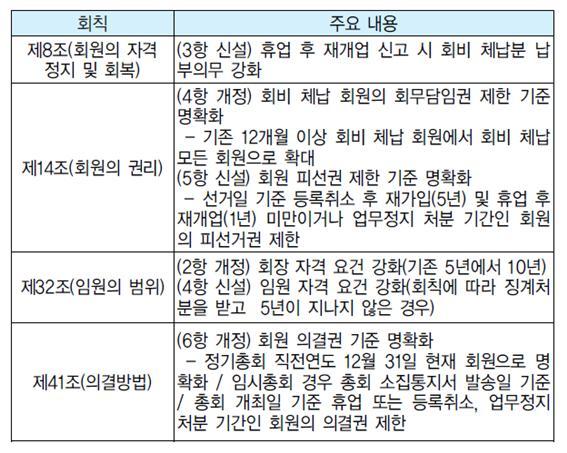 회장 출마 '5년 → 10년' 상향