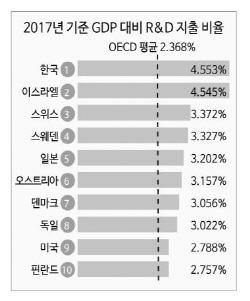 한국 GDP 대비 R&D 투자율 세계 1위