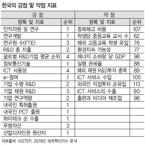한국, 글로벌 혁신지수 세계 11위