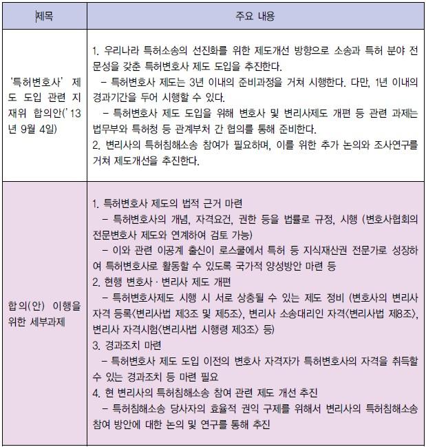 특집-특허변호사 용어 논란) 3년 준비 후 1년 묵혔다 시행