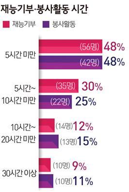 [설문조사 - 공익활동 실태] 후원금 기부 〉재능기부 〉봉사활동 순