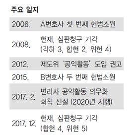 [도입 배경] '회 가입 의무' 조항 위헌 논란이 계기
