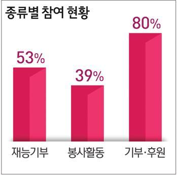 변리사 66% 공익활동 '한다'