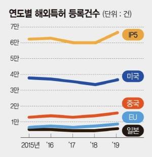 작년 해외 특허출원 역대 '최대' 폭 증가