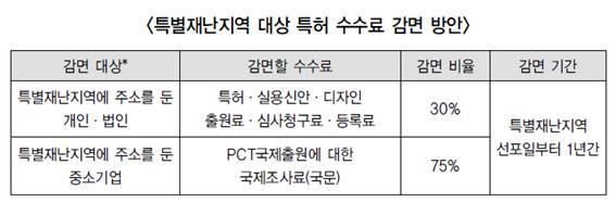 대구·경북 특별재난지역 특허 출원료 감면