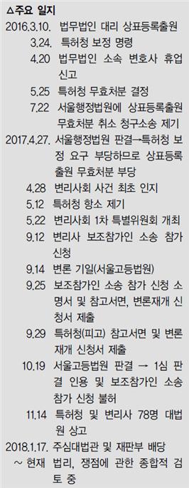 법무법인 상표등록출원 대리 허용 논란 5년째