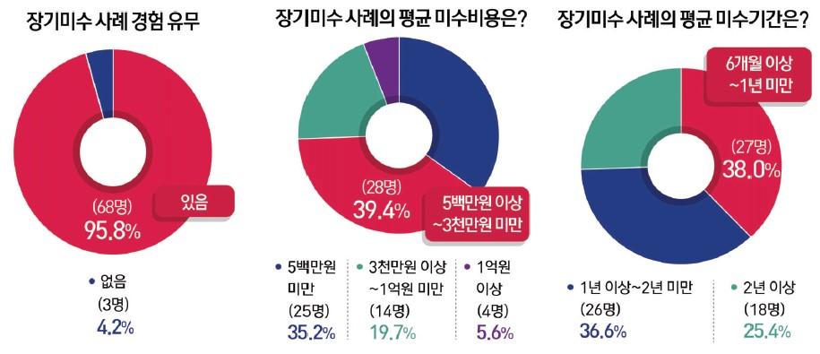 특허법률사무소 1~2년, 5백만~3천만원 장기미수 '속앓이'