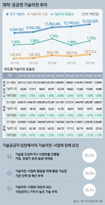 국내 공공연 및 대학 기술이전 소폭 증가 추세