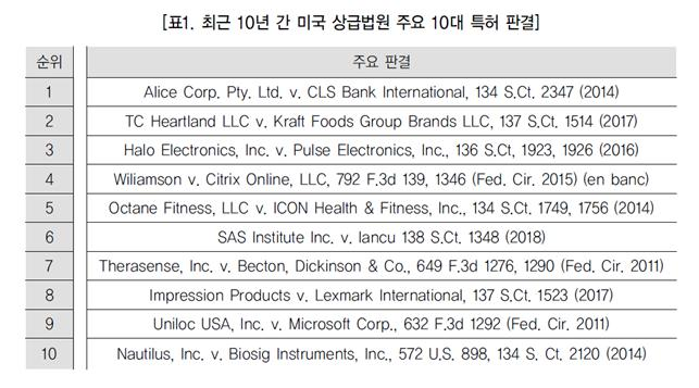 (미국 특허 법리를 재정립한) 최근 10년 간 미국 상급법원의 주요 10대 특허 판결(하)