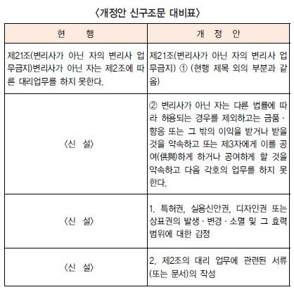 무자격자 산재권 '감정' 금지 여야 의원 대표 발의