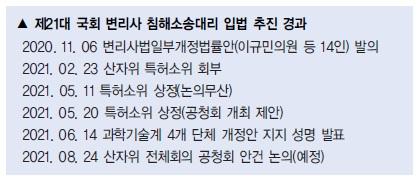 변리사 침해소송대리권 국회 논의 가속화